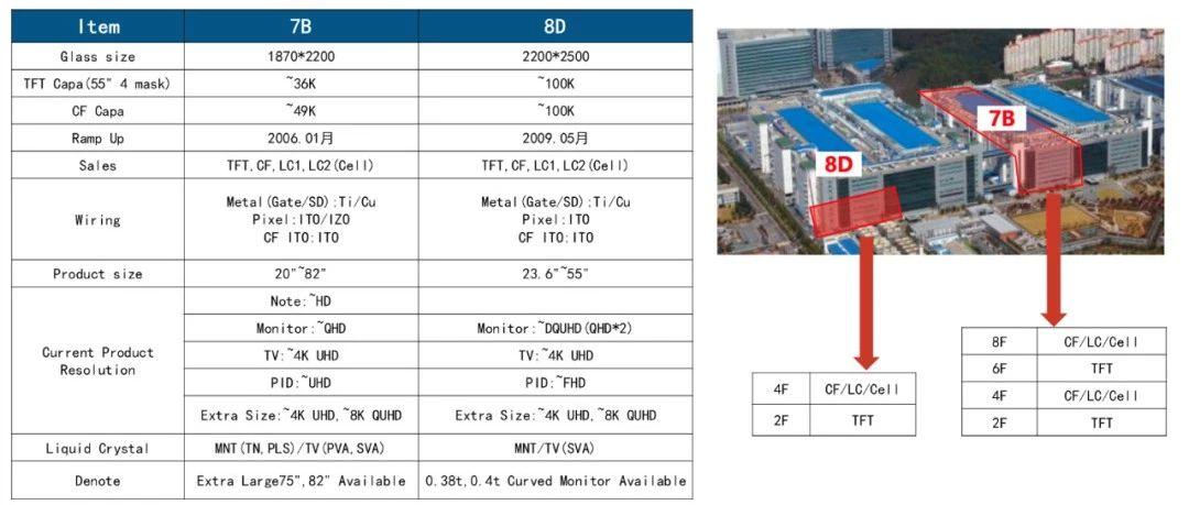 三星显示(SDC)正式开卖7.5和8.5代LCD 面板产线