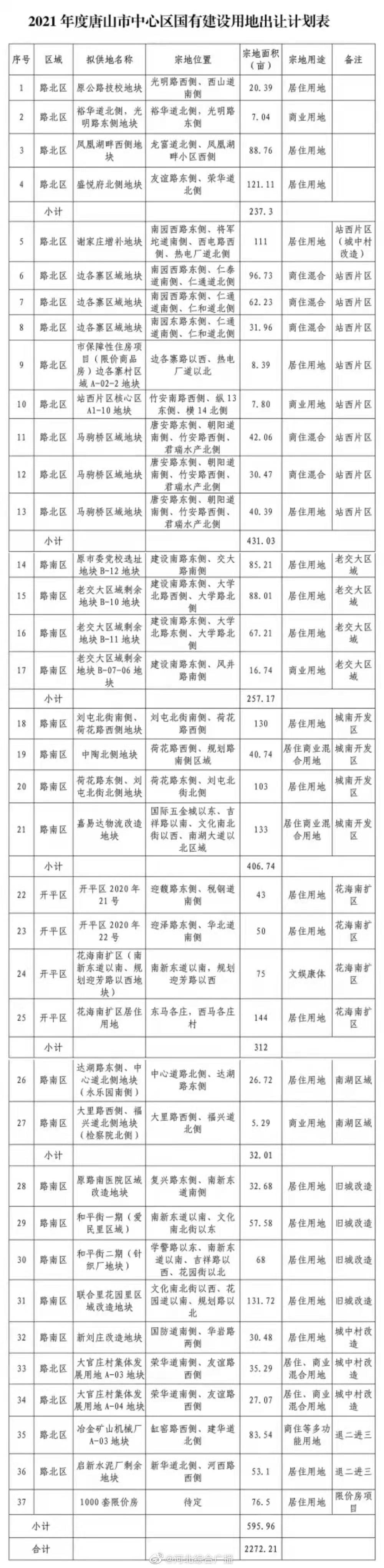 《2021年度唐山市中心区国有建设用地出让计划》公布