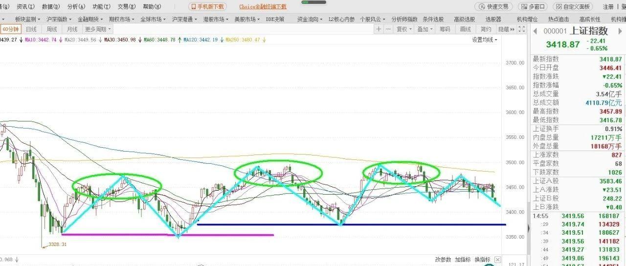 节后第一个完整交易周大盘会如何表现丨王辉一周预判