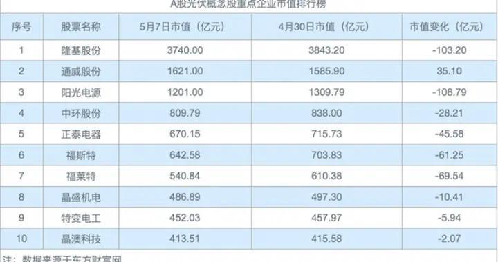 """光伏股""""铩羽而归"""",隆基股份、阳光电源市值转跌,市值蒸发212亿元「光伏周评榜」"""