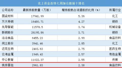 北京和众汇富:桃李面包到底有哪些亮点呢?