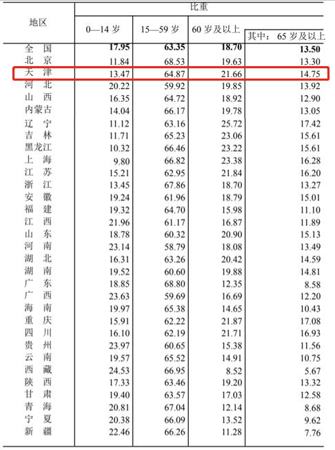 图表人口_第七次人口普查结果公布4张图表看懂绵阳人口新变化