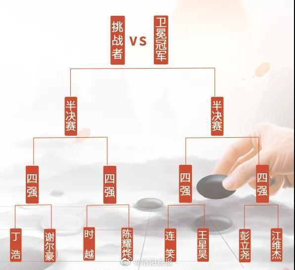 """""""洛阳白云山杯""""中国围棋棋圣战即将开赛"""