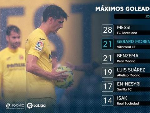 西甲射手榜:梅西28球居首,莫雷诺、本泽马21球并列第二