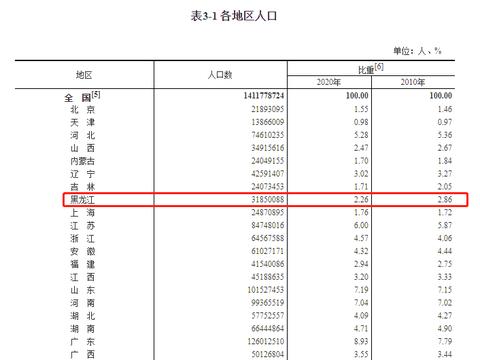 官宣!黑龙江省第七次人口普查数据出炉!