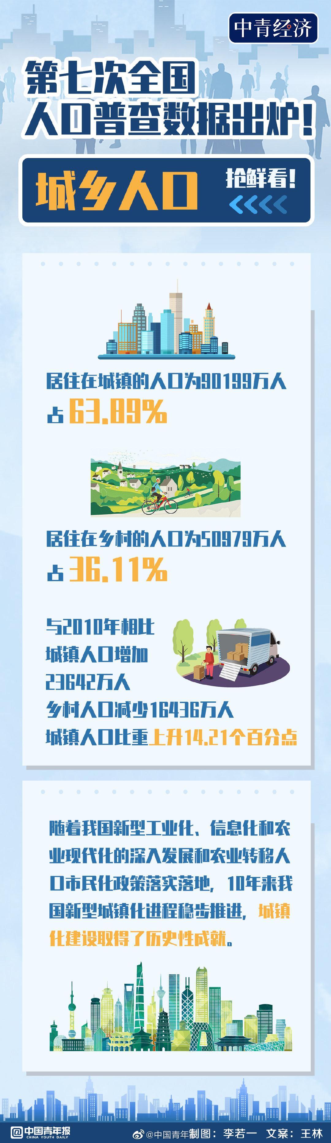 我国城镇化取得历史性成就:城镇人口占比63.89%