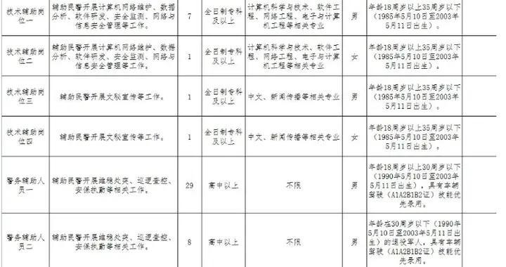 高唐县公安局发布招聘警务辅助人员简章