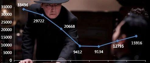 【票·数据】票房大盘6390万 《悬崖之上》累计破8亿 《人之怒》次日上涨