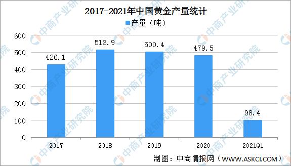 2021年一季度中国黄金行业运行情况:消费量同比增长93.9%