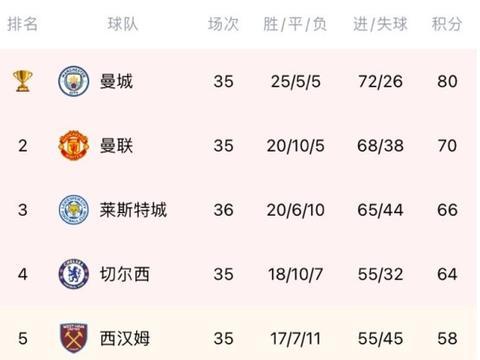 英超积分榜:蓝狐升第三,利物浦少赛一场落后第四名蓝军7分