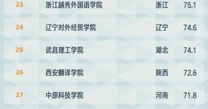 无锡太湖学院在2021软科中国民办大学排名中位列全国第六、江苏第一