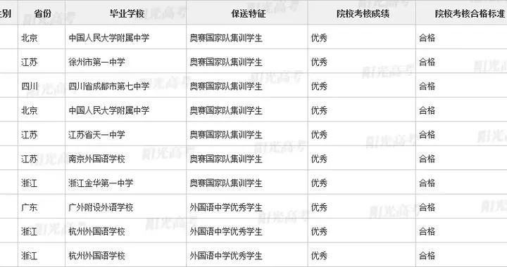 高考快讯:这371学子被保送清华大学、北京大学,来自哪些高中?