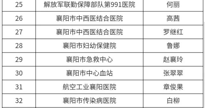"""2021年""""襄阳市优秀护士""""名单公布,57人入选"""