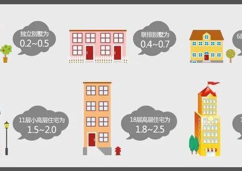 房知识   买房为什么要看容积率?