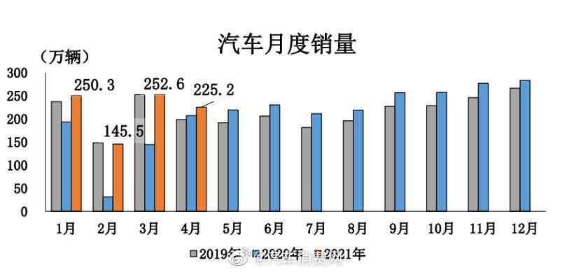 5月12日,中国汽车工业协会发布了最新一期的产销数据……