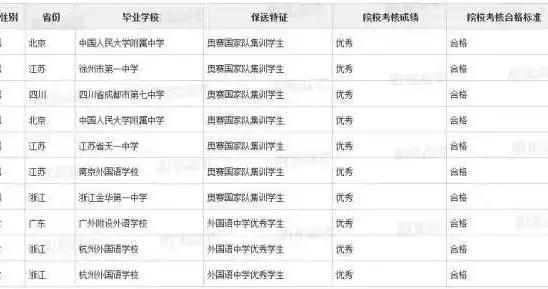 浙江这36名高三生被北大、清华提前录取