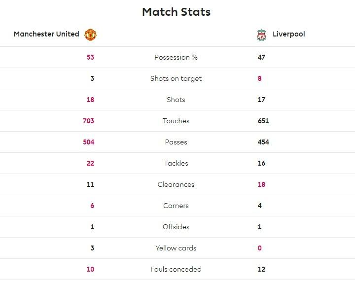 全场数据:曼联射门18-17利物浦,射正3-8落后