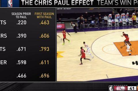 35岁保罗比肩詹皇,加盟首个赛季带队胜率提升23%太狠