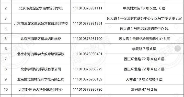 北京海淀区10家机构的12个教学点恢复线下培训