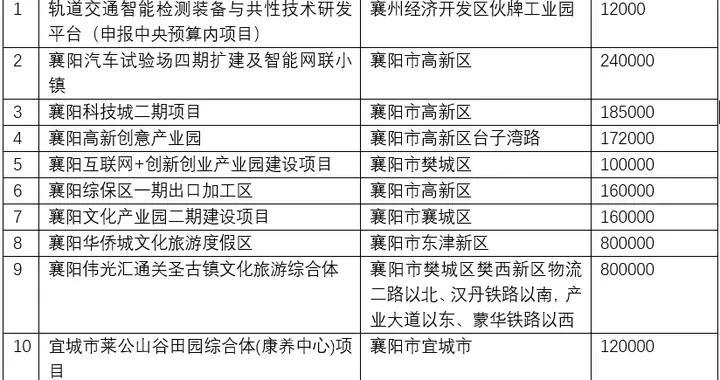 襄阳11个项目入列省服务业重点建设计划