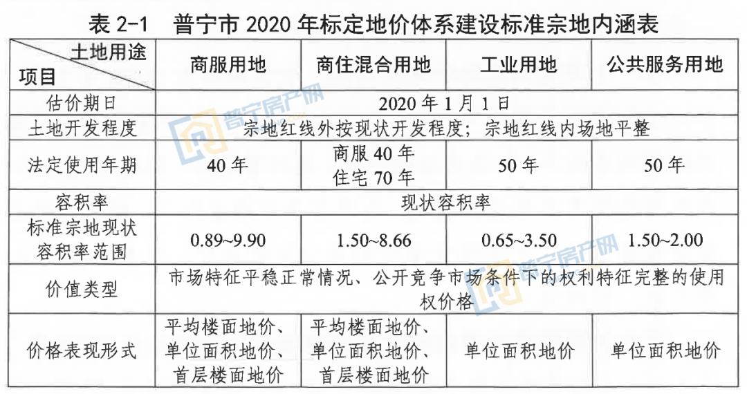 普宁市2020年标定地价成果汇总,涉及多宗地块!