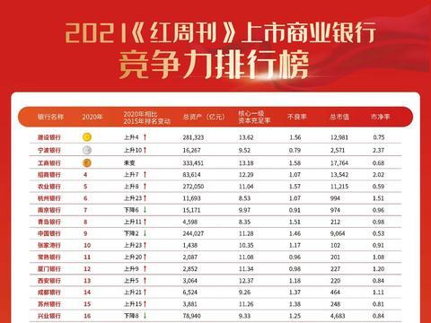 38家上市商业银行总规模258万亿,是中国GDP总量的252%!