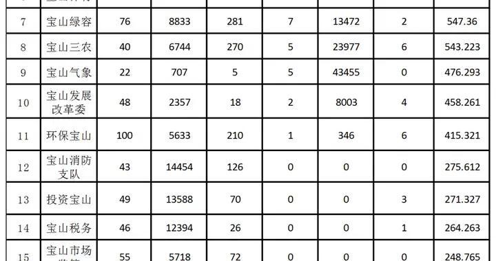 4月宝山各单位政务新媒体表现如何?请看榜单→