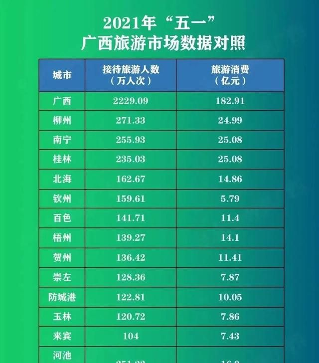 2021桂林gdp_最新!广西2020年GDP数据,全国倒数第三,桂林增量全区最低!