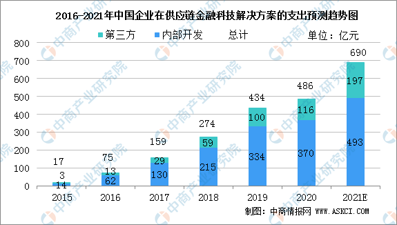 2021年中国供应链金融科技解决方案市场规模及行业发展前景分析