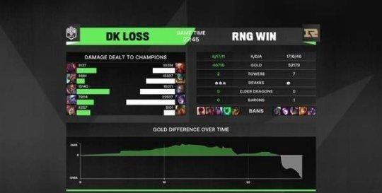 MSI对抗赛首日战报 RNG正面击溃DK