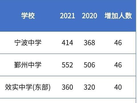 2021年宁波市直属普通高中招生比去年增加600人以上,总计11689人