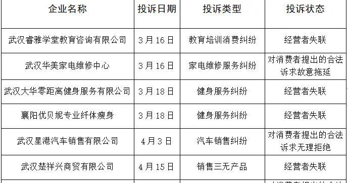 """湖北省消委发布消费侵权第二期""""黑榜""""单"""