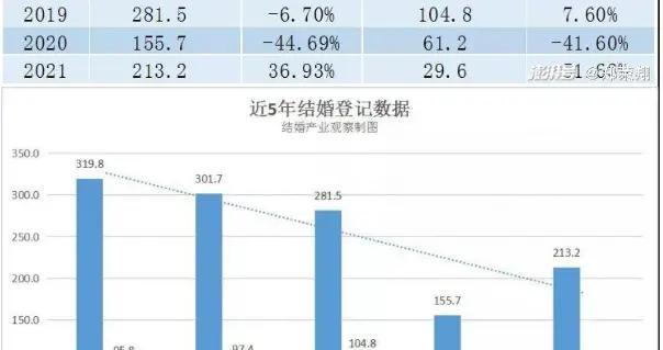 结的多,离的也不少……最新大数据曝光,云南在全国居前列