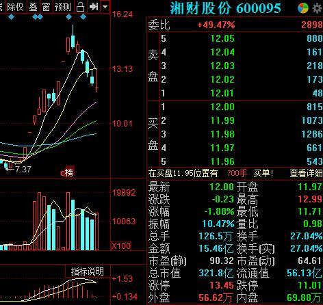 湘财股份近4日大跌近17% 华升股份拟出售股票