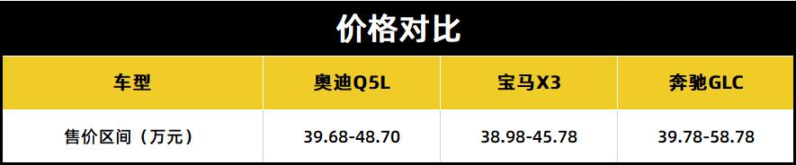 中期改款涨价1万,奥迪Q5L能否继续与宝马X3、奔驰GLC三足鼎立