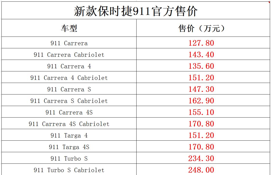 2.7秒破百!保时捷911新款开卖127.8万元起,增加标配