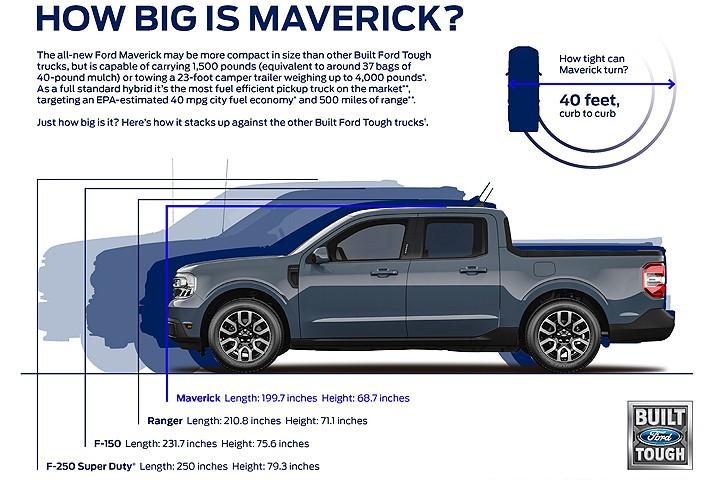 福特最新皮卡发布,尺寸却越来越小?
