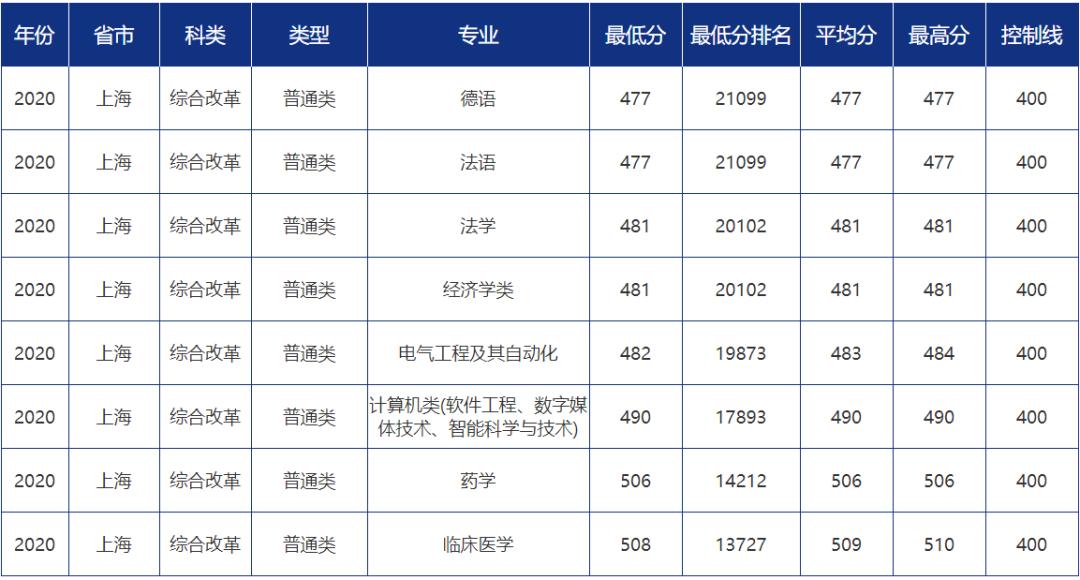青大录取分数线是多少?青岛大学各省市分专业录取分数汇总