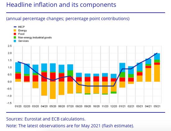 欧洲央行不担心通胀,将延续宽松货币政策