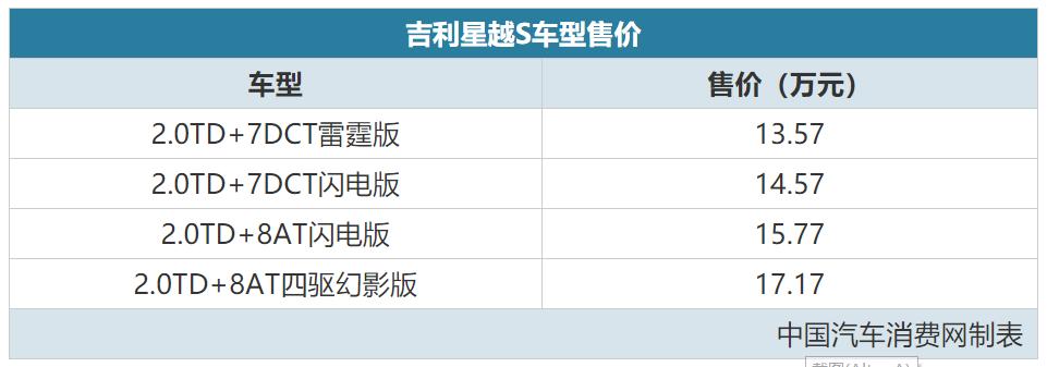 主打个性运动风 吉利星越S售13.57-17.17万