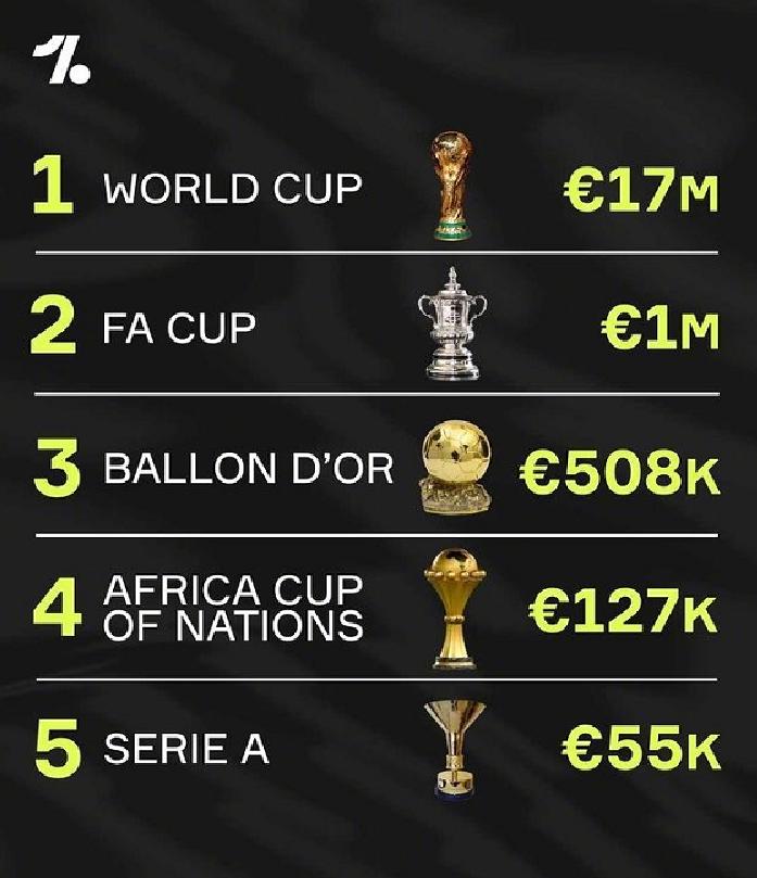足坛奖杯造价:世界杯1700万居首,英超欧冠未上榜