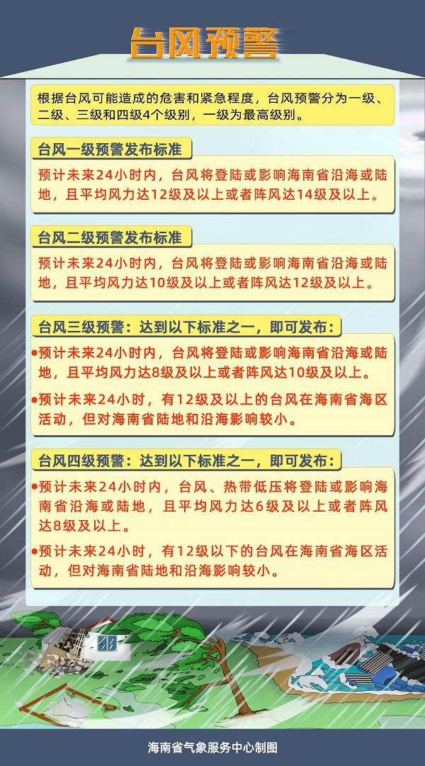 台风预警发布标准。央广网发 海南省气象局 供图