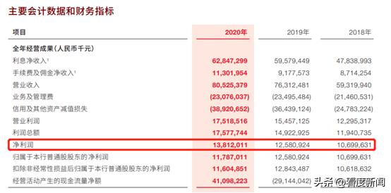 "IPO计划刚""凉""又""杠""上恒大,3万亿广发银行怎么了?"