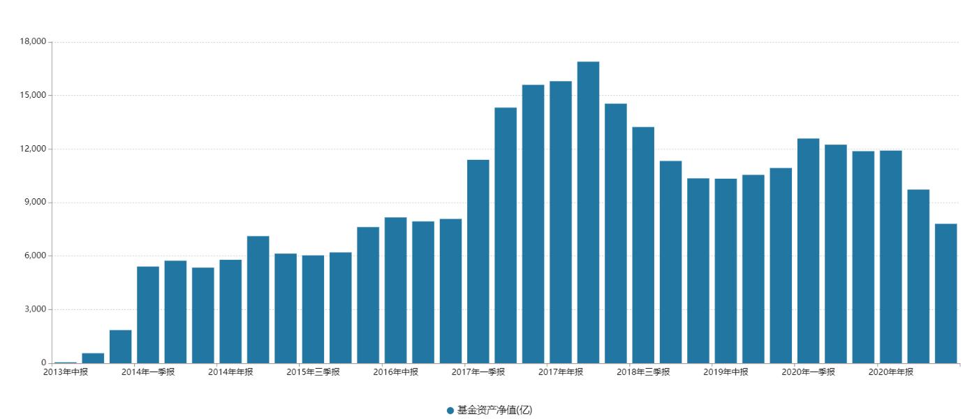 天弘余额宝上市以来规模变化,来源:Wind