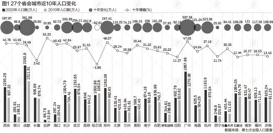 27个省会人口大数据:9城超千万 西安首位度提升最多图片