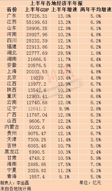 27省份上半年GDP。