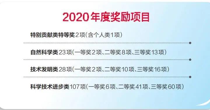 全区160项成果获2020年度广西科学技术奖