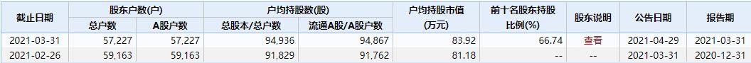 5.7万股民心安:深交所同意*ST盐湖8月10日起恢复上市