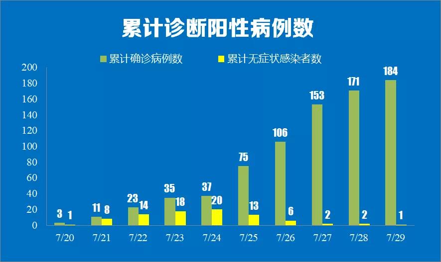 截至7月29日24时,南京本地累计阳性病例数。微信公众号@健康南京图