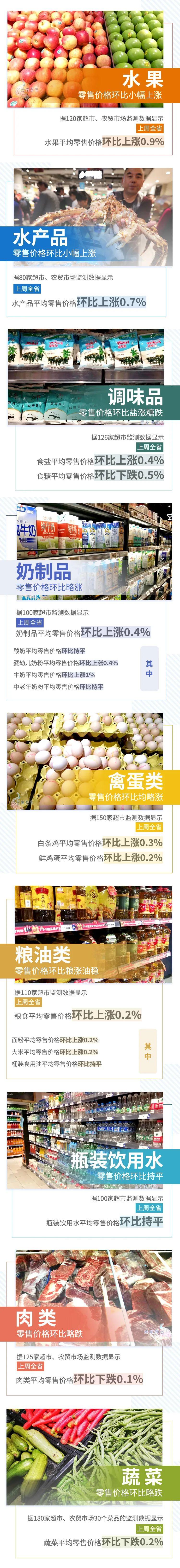 【民生】7涨2平3跌!上周云南省生活必需品零售价格情况来了